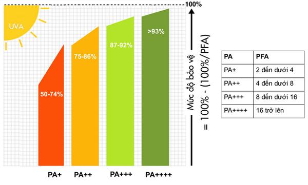 Chỉ số SPF và PA có ý nghĩa gì?